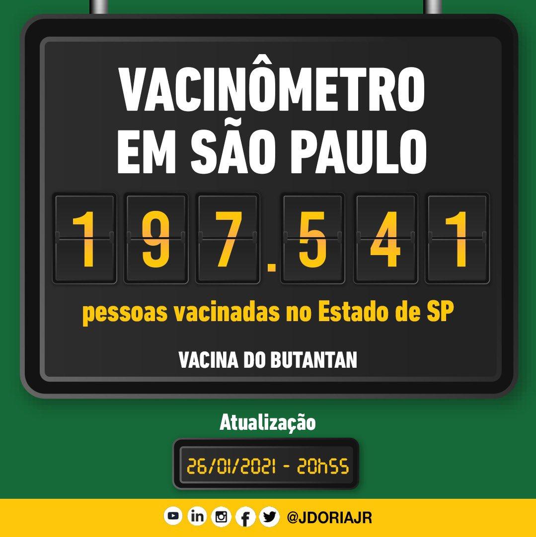 Até o momento, o Estado de São Paulo registra mais de 197 mil pessoas vacinadas com a vacina do Butantan. Nenhum efeito adverso grave foi reportado.