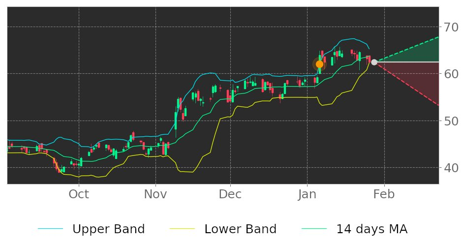 $BANF in Downtrend: its price may drop because broke its higher Bollinger Band on January 6, 2021. View odds for this and other indicators:  #Bancfirst #stockmarket #stock #technicalanalysis #money #trading #investing #daytrading #news #today