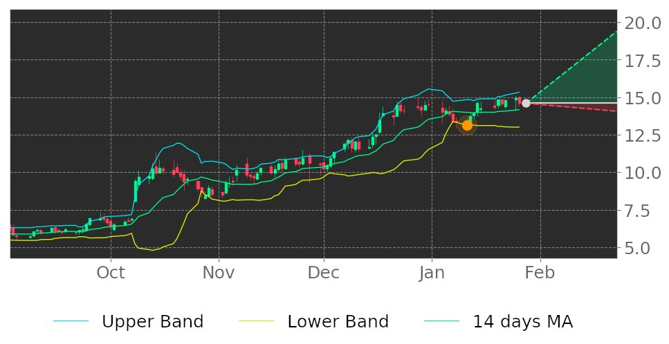 $ATEC in Uptrend: price expected to rise as it breaks its lower Bollinger Band on January 11, 2021. View odds for this and other indicators:  #AlphatecHoldings #stockmarket #stock #technicalanalysis #money #trading #investing #daytrading #news #today