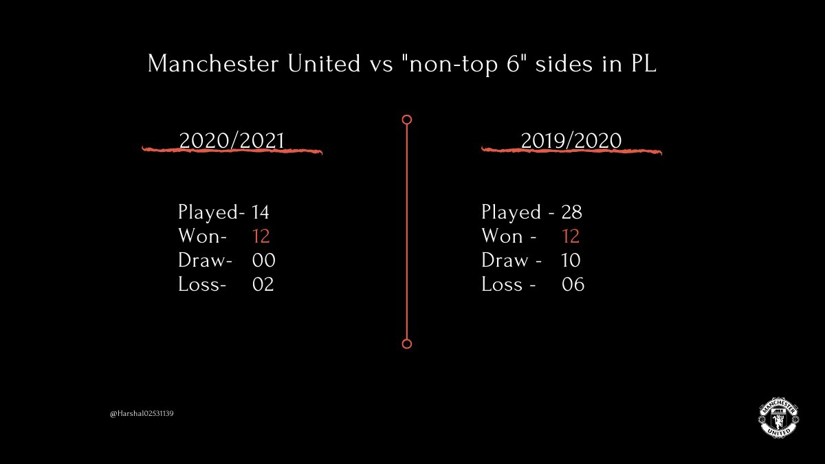 """Manchester United have won an equal number of matches against """"Non-top 6 sides"""" as in the last season. (We are just halfway through the season)  #MUFC"""