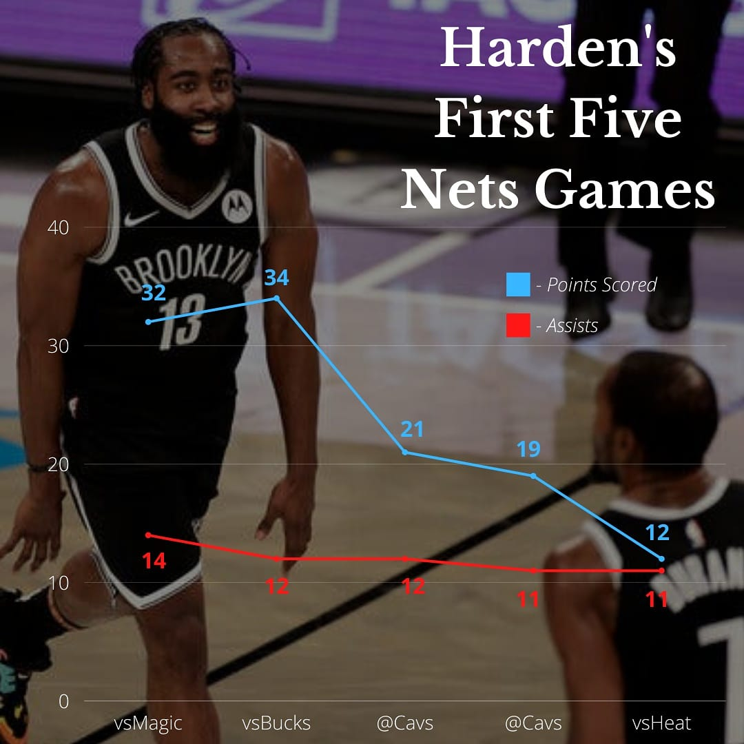 One week after the blockbuster @NBA trade, @JHarden13 and the @BrooklynNets have had mixed results, winning three of their first five games. Harden's scoring has declined; his 12 points against Miami was his lowest scoring game in a calendar year.   #NBA #JamesHarden #Nets https://t.co/W4GT0Ql4EF