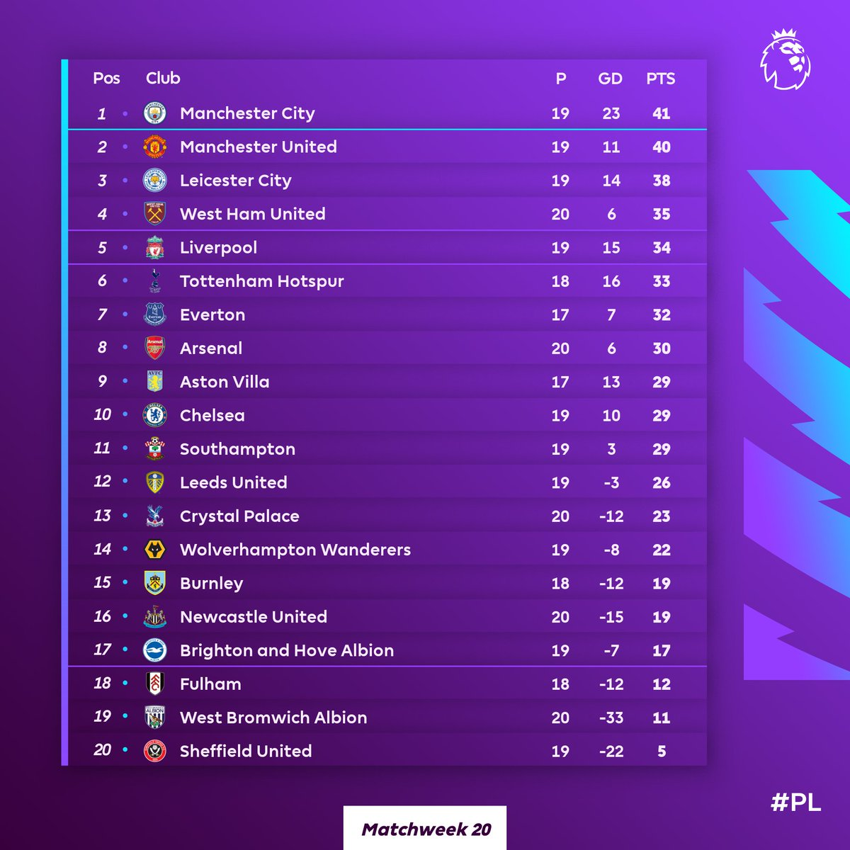 Don't look now but @ManCityUS are at the top 👀