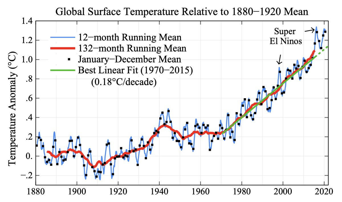 Annual temperatures relative to pre-industrial level (1880-1920) 📈🔥  1. 2020  +1.29°C 2. 2016  +1.28°C 3. 2019  +1.25°C 4. 2017  +1.19°C 5. 2015  +1.17°C  6. 2018  +1.12°C 7. 2014  +1.02°C 8. 2010  +0.99°C 9. 2013  +0.95°C 10. 2005  +0.95°C  Graph by: https://t.co/cCn2ztYpHF https://t.co/YcfERmbhfs