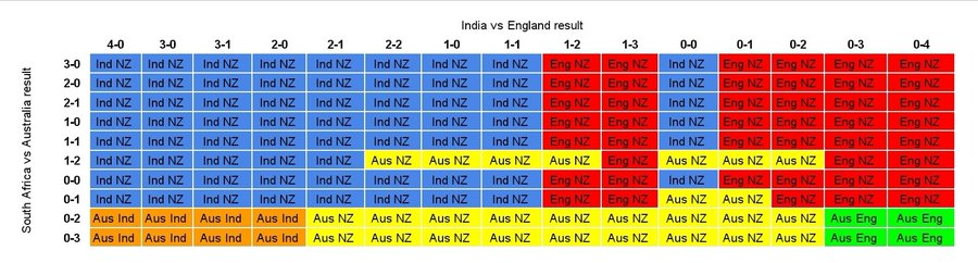 Here's the outcome of every possible scenario in the final two series of the #WTC, if @CricketAus and @OfficialCSA play a 3 match series.  Colours are: Blue: NZ vs India Red: NZ vs Eng Yellow: NZ vs Aus Green: Aus vs Eng Orange: India vs Aus  #Cricket #SAvAUS #INDvENG  #copied