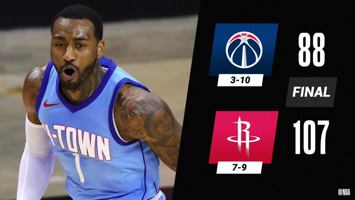 John Wall scores 24 PTS as the @HoustonRockets win their 3rd-straight game.  DeMarcus Cousins: 19 PTS, 11 REB, 5 STL Bradley Beal: 33 PTS
