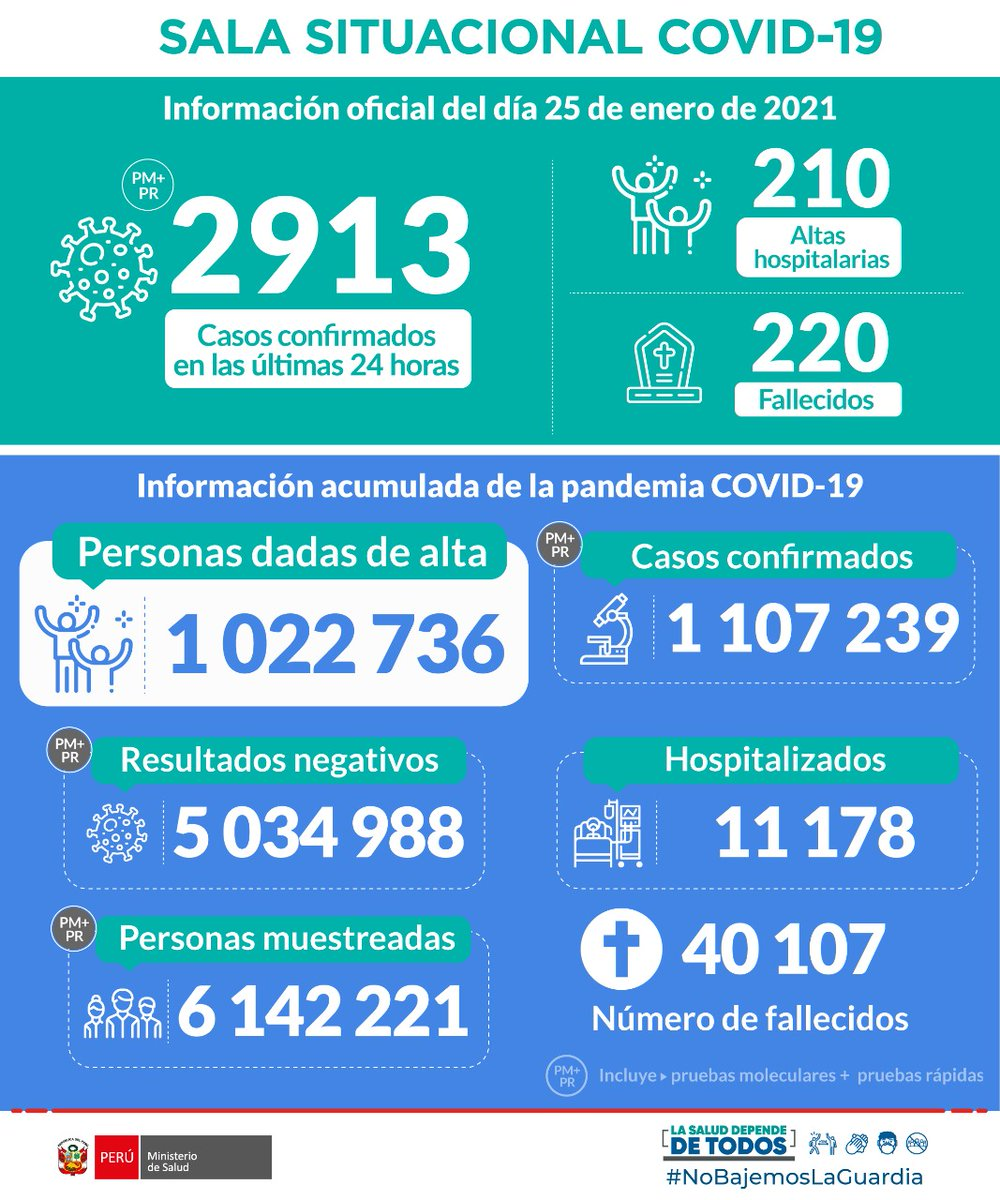 ACTUALIZACIÓN | Esta es la situación del #COVID19 en Perú hasta las 22:00 horas del 25 de enero. #PerúEstáEnNuestrasManos.   Más información:  https://t.co/mMDYhGqFt4 https://t.co/et1WhGaDlp