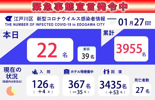 江戸川 区 コロナ 感染 者 数