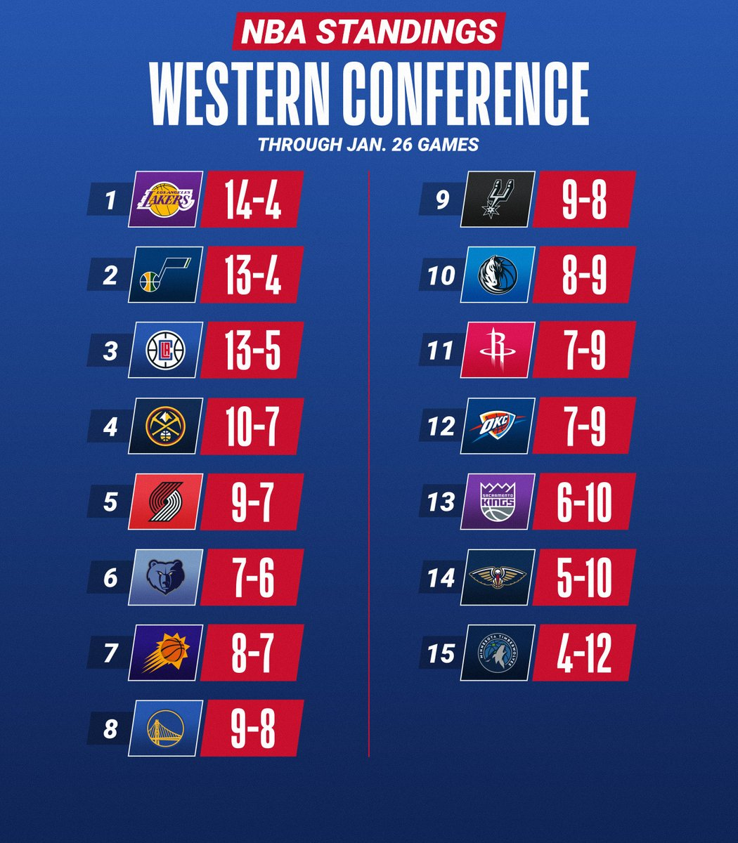 The updated NBA standings after Tuesday night.