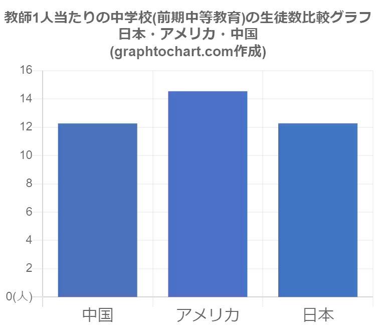 """グラフとチャート(GraphToChart) on Twitter: """"【#日本 のメモ情報 ..."""