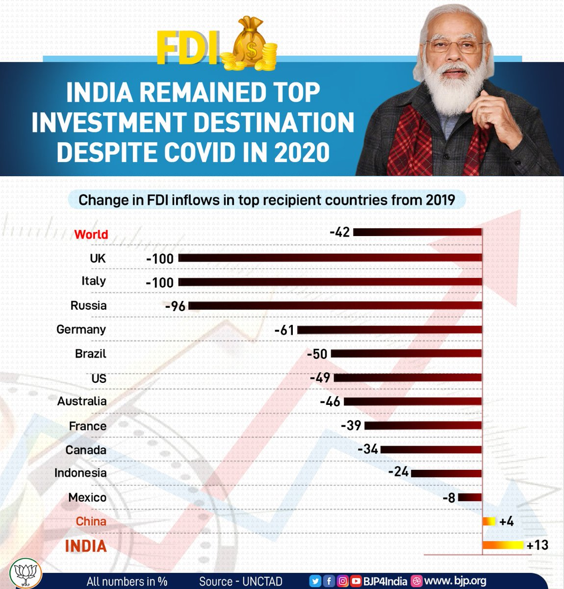 COVID fails to stop India's upsurge.   FDI in India grew in double digits in 2020 when most developed countries fared in negative figures amongst the top recipients in 2019.