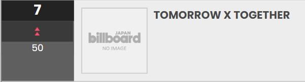 Billboard JAPAN Artist 100   #7. @TXT_members (+43) *new peak* (2 weeks)  The first 4th generation Idolgroup to enter Top 10 Artist 100 chart.