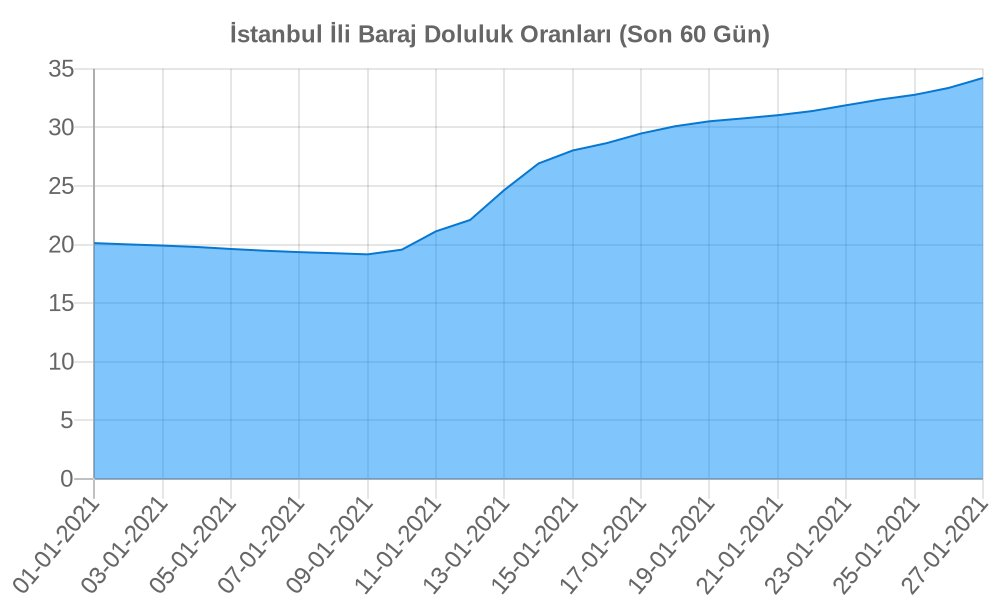 27-01-2021 itibariyle Istanbul ili Baraj Doluluk Oranı: 34.22 ↑ Geçtiğimiz Hafta: 31.04 2 Hafta Önce: 26.92 https://t.co/Dxq9bgzbKi
