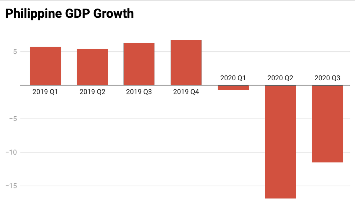 Heres an overview of the countrys GDP growth from the first quarter of 2019 to the third quarter of 2020. WATCH: youtube.com/watch?v=oYUfyB…