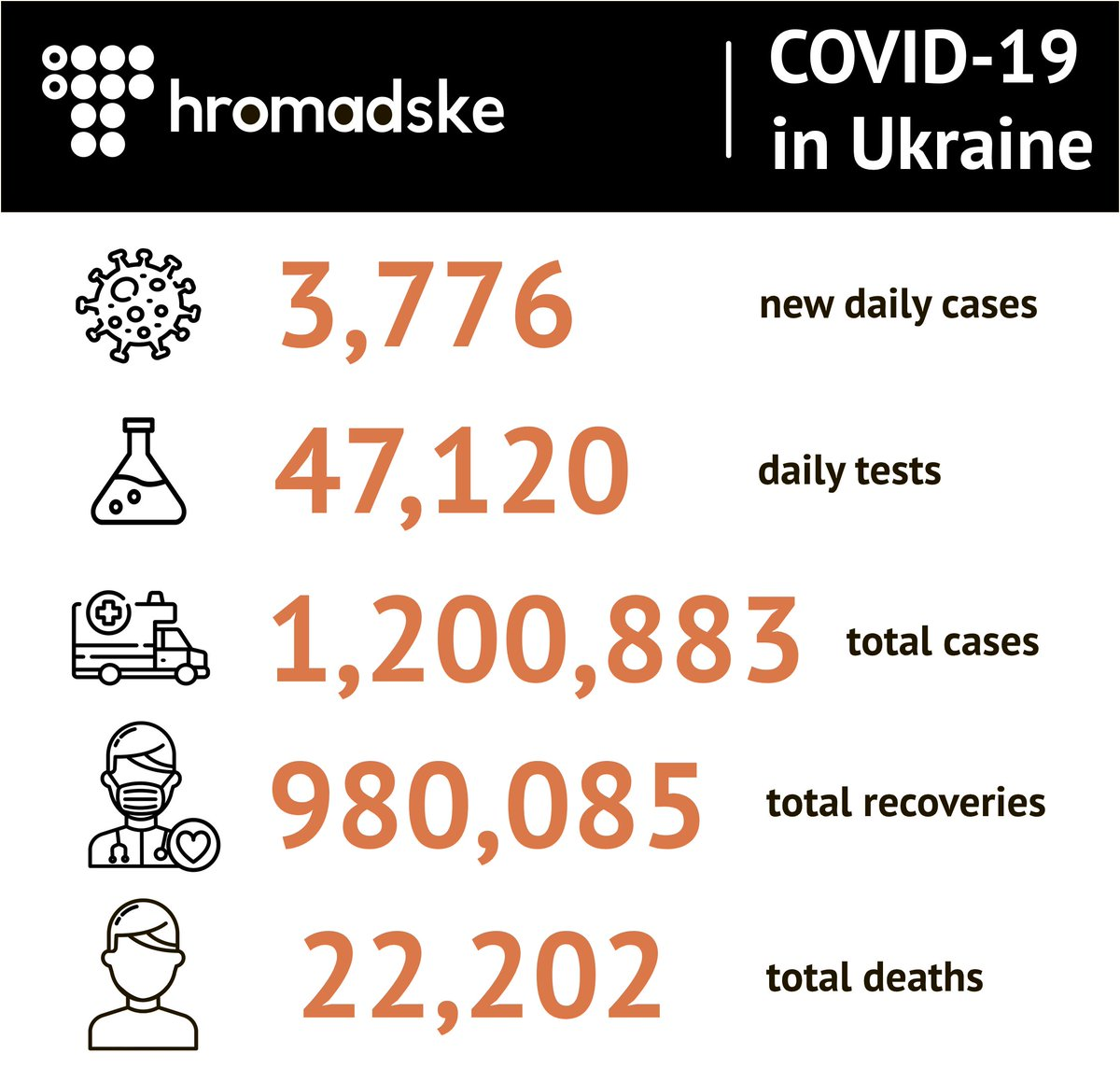 3,776 more people were diagnosed with #coronavirus In #Ukraine yesterday. 14,250 patients recovered & 145 died of complications, says Health Minister Maksym Stepanov.  A total of 1,200,883 COVID cases have been confirmed, w/ 980,085 recoveries and 22,202 deaths from complications