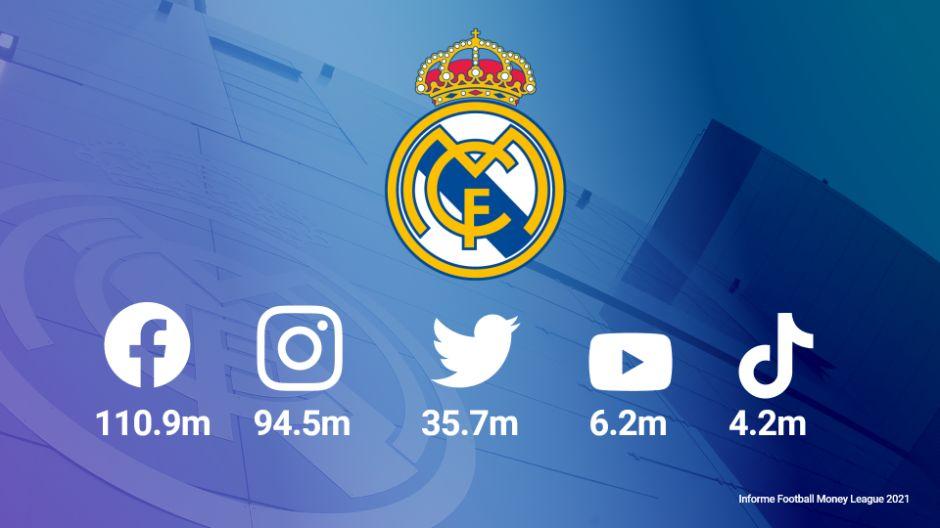 🔖 El @RealMadrid Club de #Fútbol más Seguidores #RedesSociales según informe #FootballMoneyLeague 2021 de @Deloitte_ES.  1️⃣ #RealMadridCF 251.5M. 2️⃣ #FCBarcelona 248M. 3️⃣ #ManUtd 140.8M.  📝 Info    #MarketingDeportivo #RRSS #Marketing #RMFans ⚽📱⬜