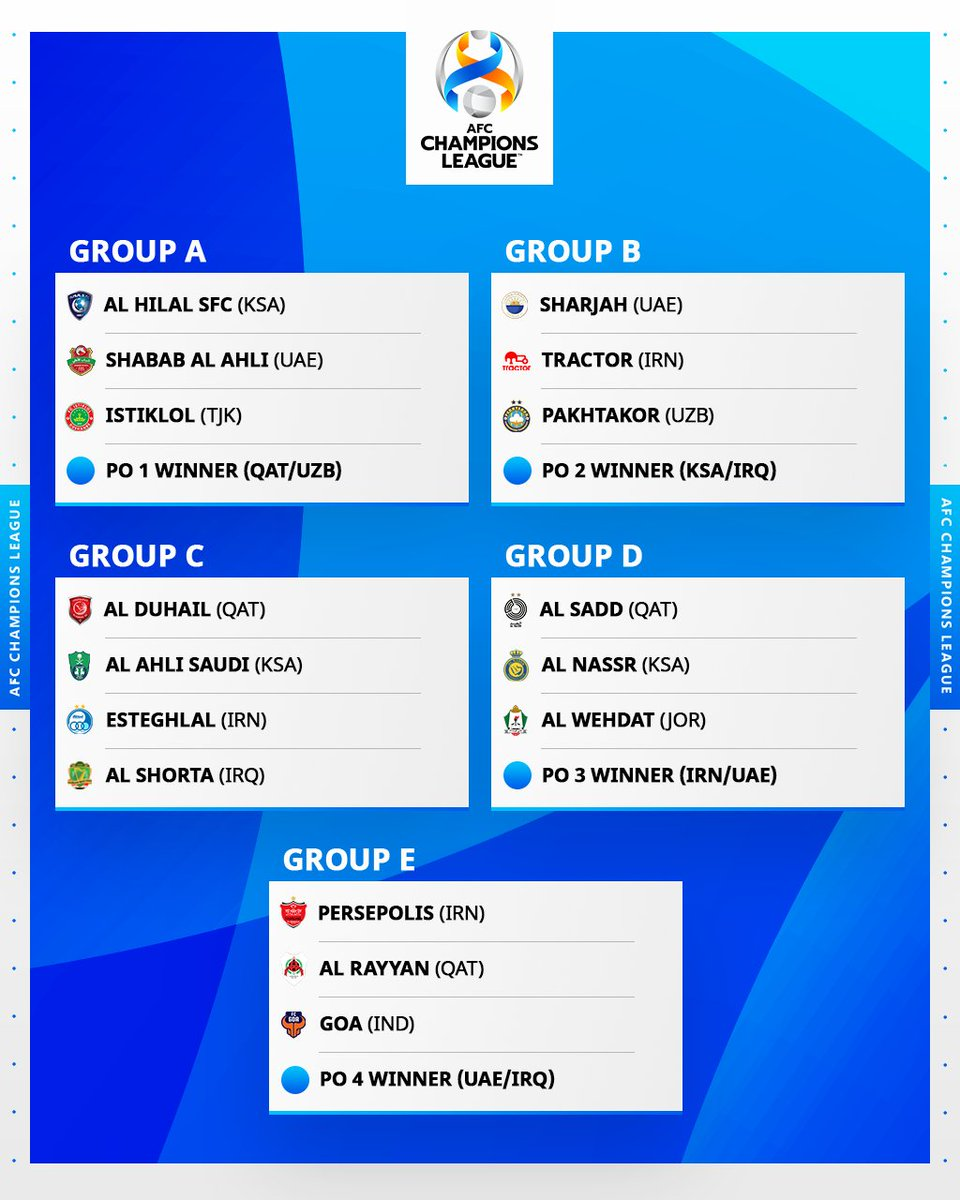 Replying to @TheAFCCL: 🚨  #ACL2021 group stage draw results🚨    The toughest group is _______