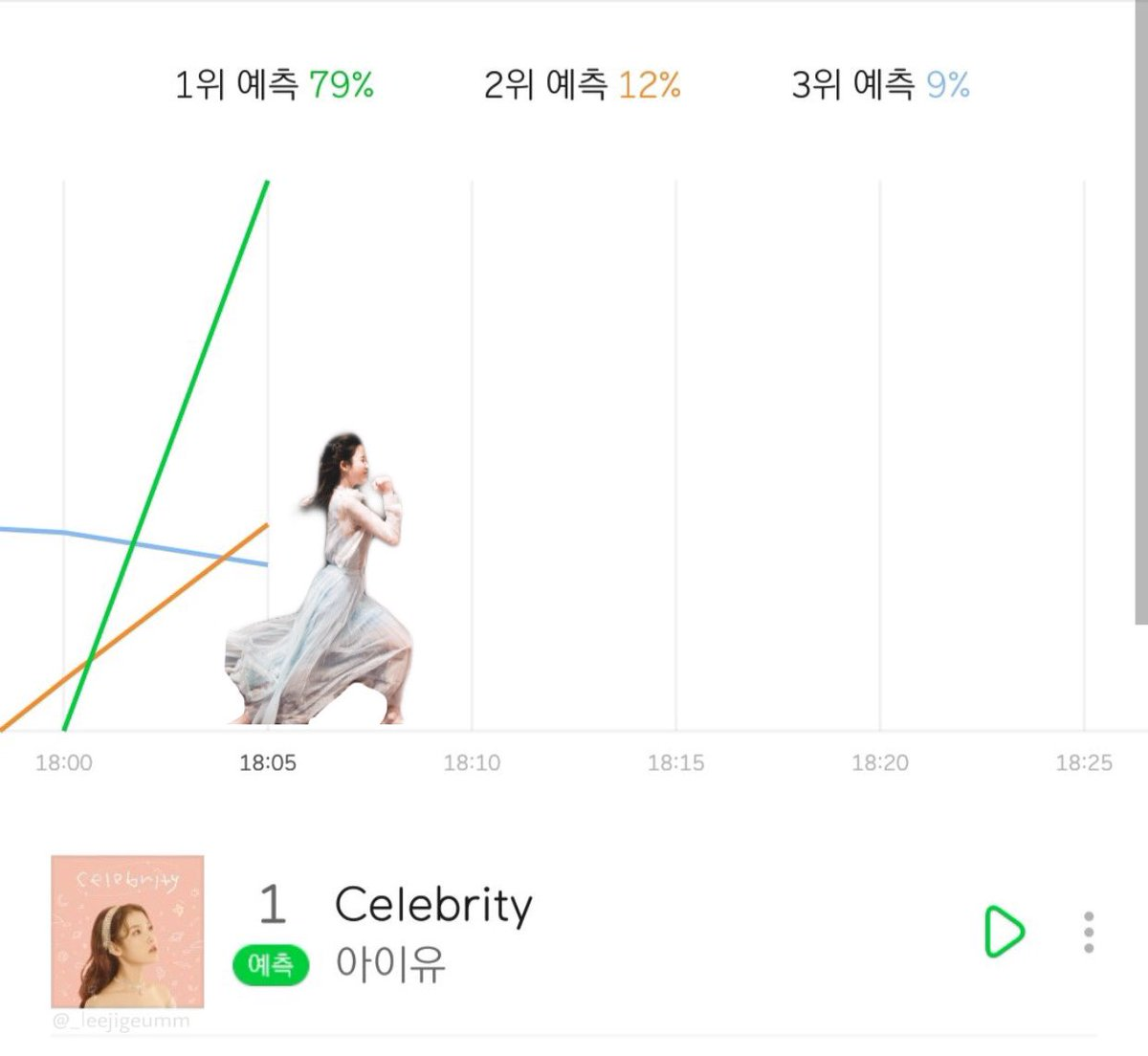 the charts as well 📈  #아이유_Celebrity_6시발매 #CelebrityIU  #CelebrityToday #IU5ISCOMING