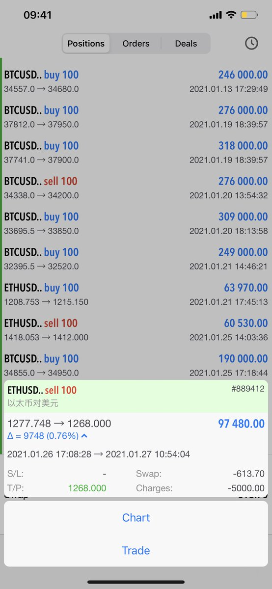 ETHUSD profit plan, profit point set at 1268.000 has successfully profited.#eth #bitcoin #profit #pro #profiteroles #profits #forexprofit #forex #forexprofits #trading #youpromisedtomarryme #KareenaKapoorKhan #money #love #invest #Investment #luck  #secret #success #eye