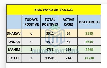 #BREAKING #Covid19 Updates 27/01/21    Dharavi Dadar report ZERO cases  @mybmcwardGN  New Cases     TOTAL  #Dharavi        0- 3911 #Dadar           0-4912 #Mahim         3-4758 Total     -       3-13581  @MNCDFbombay @Asifbhamlaa @DighavkarKiran #Mumbai