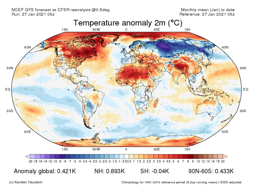 Warm Arctic, cold Siberia temperature anomaly pattern over the last month. Meanwhile, temperatures remained above average across most of North America.   [Map from: https://t.co/3ktgI4YE1j] https://t.co/QEcUZbbatu