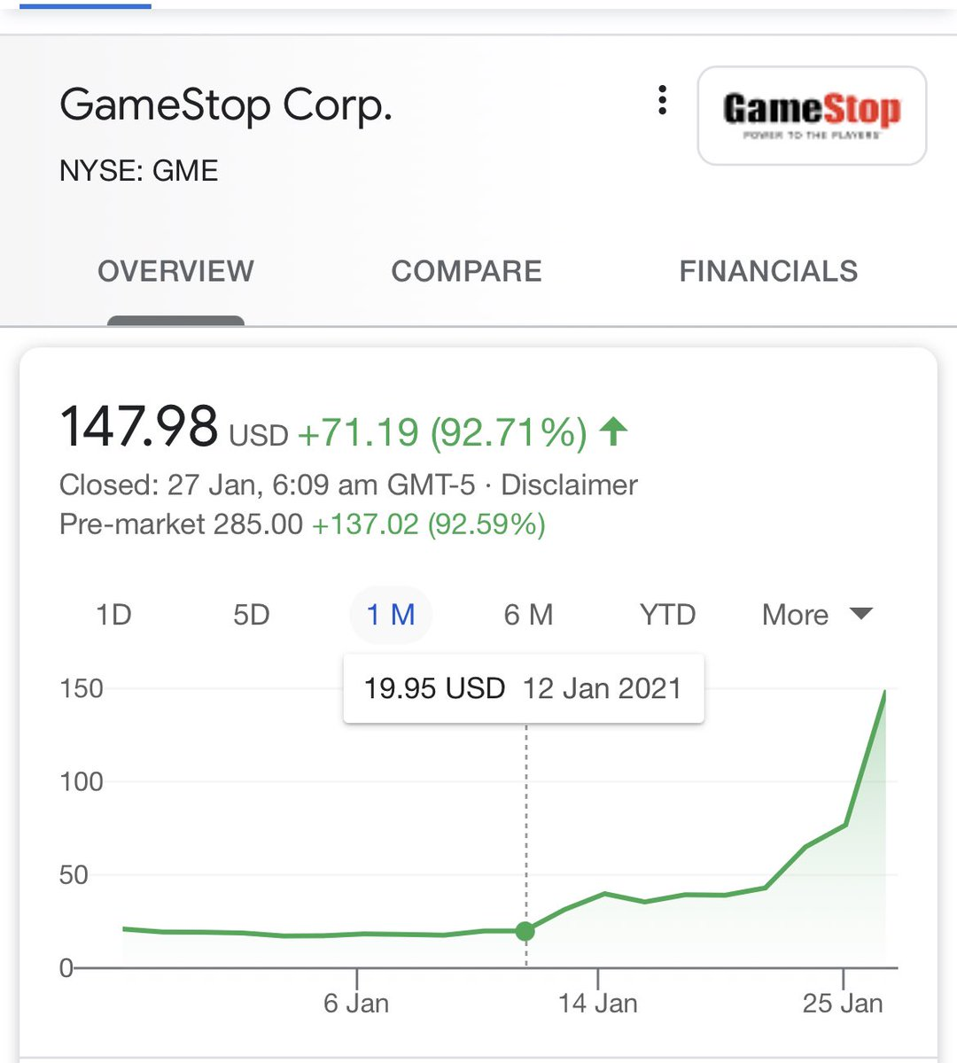 Pfizer stock is flat for last 12 months GameStop stock is 10X in last 2 weeks  In both cases there is no explanation.. https://t.co/gxfiFSQTYz