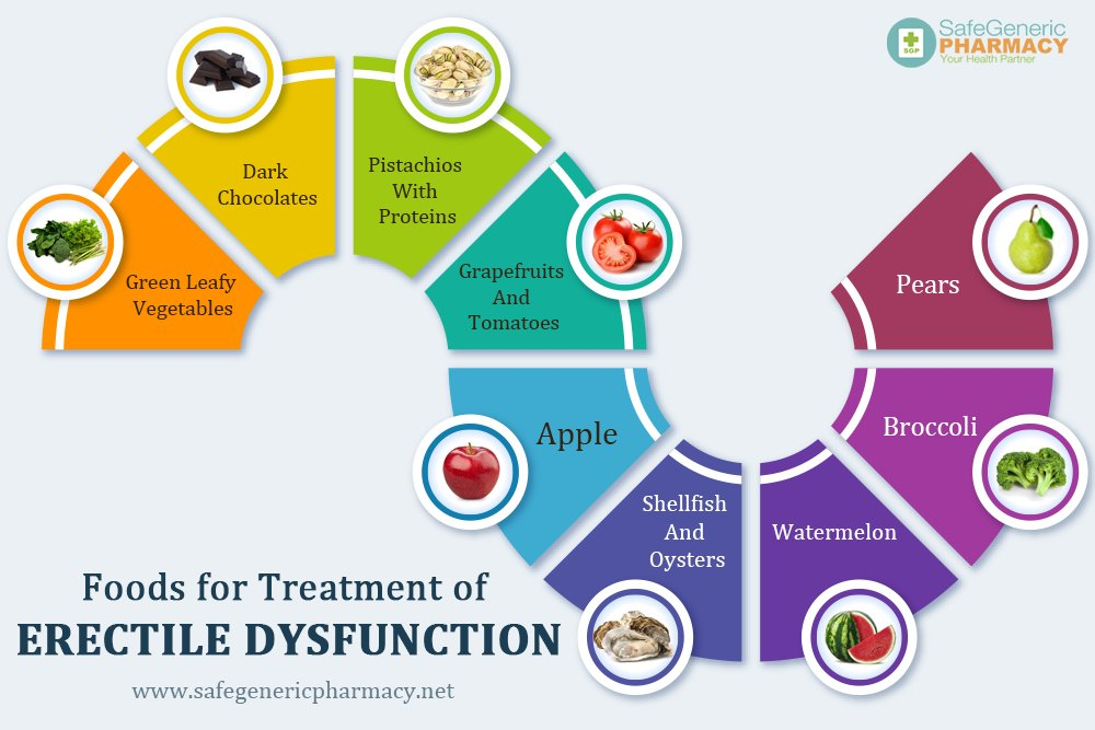 #Foods for Treatment of #ErectileDysfunction   Related stuff:-   #ErectileDysfunction #erectioninsurrection #menshealth #HealthyFood #healthcare #dailyhealthtips #healthcare