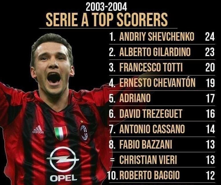 Replying to @MyGreatest11: Serie A Top Goalscorer's 03/04