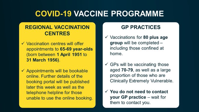 REGIONAL VACCINATION CENTRES Vaccination centres will offer appointments to 65-69 year-olds (born between 1 April 1951 to 31 March 1956). Appointments will be bookable online. Further details of the booking portal will be published later this week as well as the telephone helpline for those unable to use the online booking. GP PRACTICES Vaccinations for 80 plus age group will be completed – including those confined at home. GPs will be vaccinating those aged 70-79, as well as a large proportion of those who are Clinically Extremely Vulnerable. You do not need to contact your GP practice – wait for them to contact you.