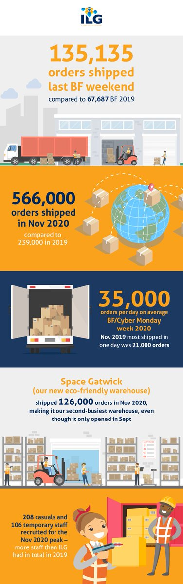 The Black Friday peak pre-Christmas 2020 was the busiest period ever at ILG with over 566,000 orders shipped in November. Take a closer look at the numbers behind the 'Peak of Peaks'.   #blackfriday2020 #logistics