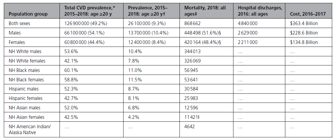 CV Disease remains the #1killer. #teamwork needed to address the epidemic. @ConnieTsaoMD @SethShayMartin @EmeliaBenjamin @AHAScience @svatishah Read the full 2021 AHA Stats Update (US and Global CV Stats)