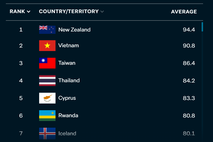 Fascinating. The @LowyInstitute has crunched COVID-19 data and come up with a list of the countries which have tackled the pandemic most effectively. Top of the list? New Zealand. Followed by Vietnam, Taiwan and Thailand. Australia also near the top - its been ranked 8th 1/
