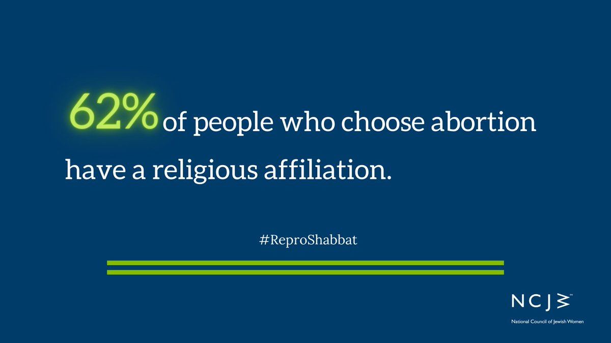 62% of people who have an abortion identify as religiously affiliated. Religion and religious liberty are shields--not swords--to protect the right to access abortion. #ReproShabbat #Roe48 #Rabbis4Repro