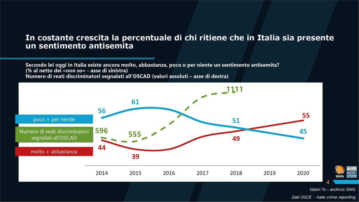 In costante crescita la percentuale di chi ritiene che in Italia sia presente un sentimento antisemita #WeRemember #Giornatadellamemoria