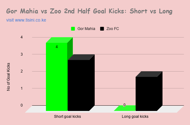BKPL HT: Gor Mahia 2⃣ - 0⃣ Zoo FC  Samuel Onyango's screaming shot (9') before cooly assisting Kenneth Muguna (32'), gives Gor a 2-goal cushion at the break. Zoo had no attempts on target in the first half.  Half Time Stats Below #GorZoo #sirkal #BKPL #football #wednesdaythought