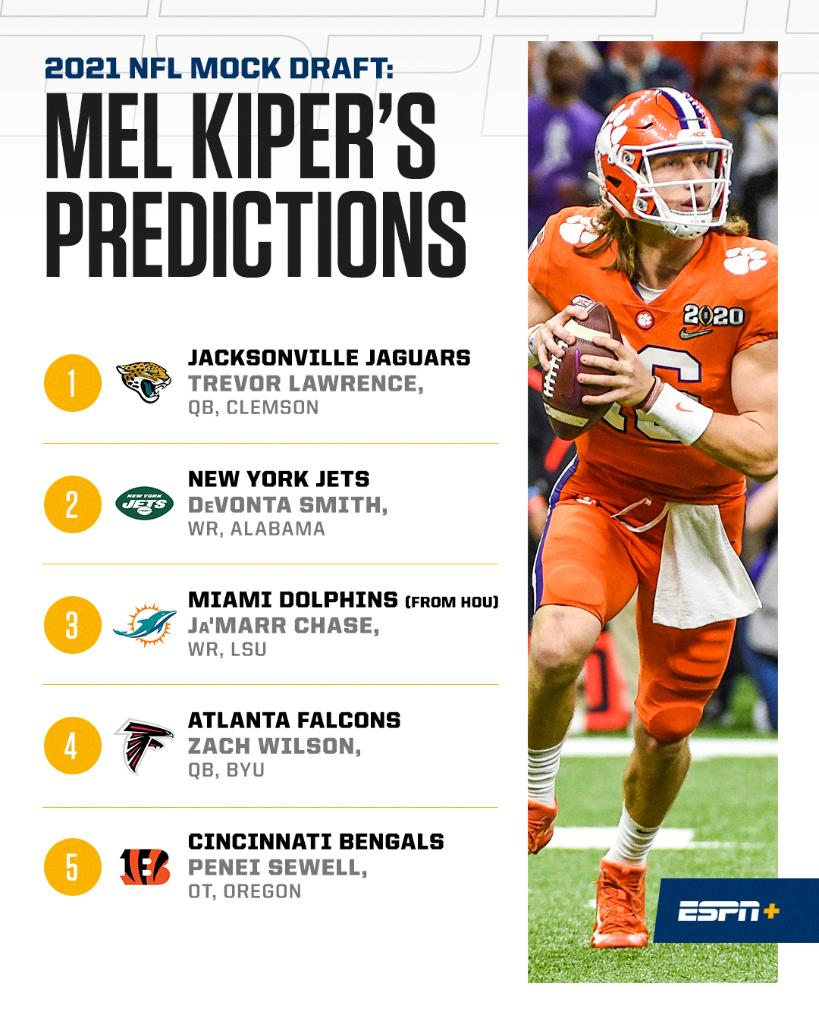 .@MelKiperESPN projects four QBs will be drafted in the top 10 👀  Find out who goes where and why in his mock draft 1.0 (ESPN+):