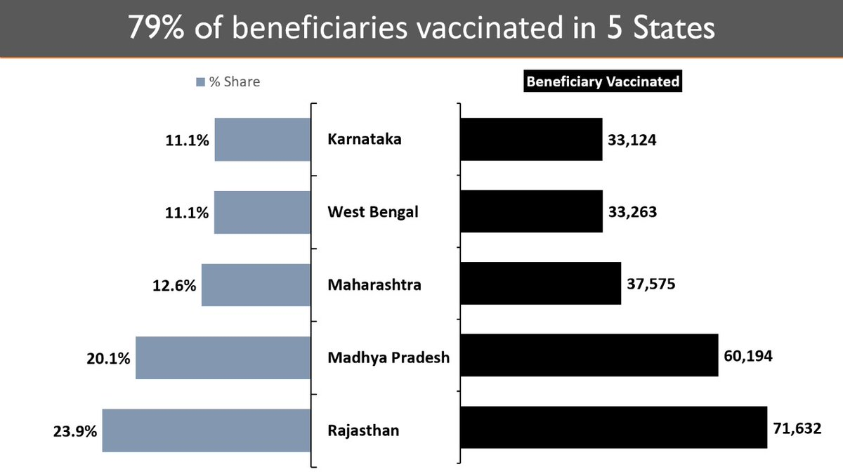 More than 23L Healthcare Workers Vaccinated across the country.  Nearly 3L beneficiaries vaccinated till 6 pm today; 79% in five States.   Only 0.0007% people have recorded hospitalization against vaccinations.