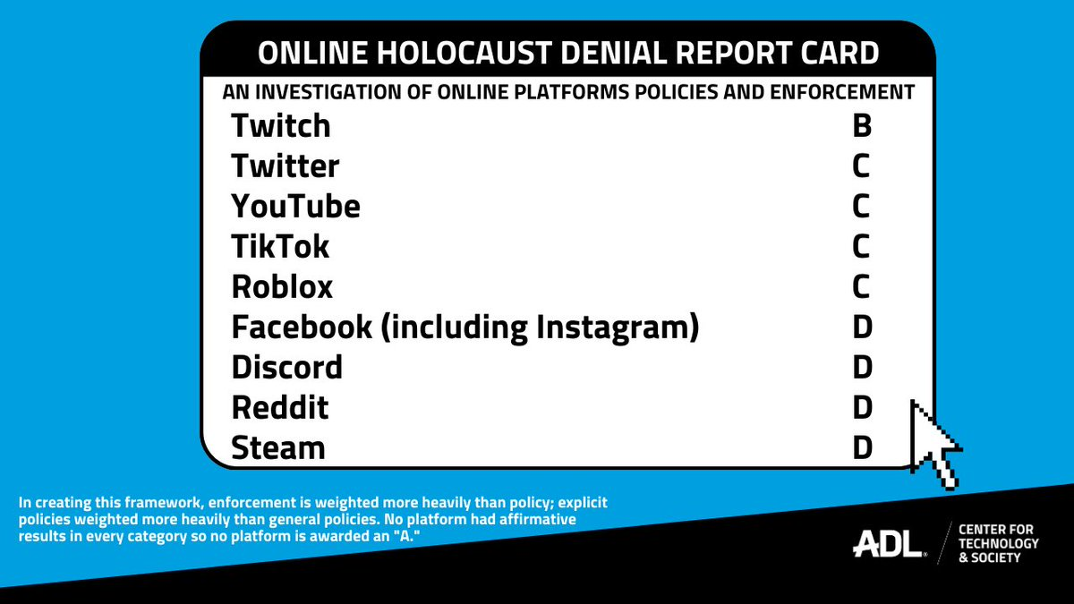 Today on #HolocaustRemembranceDay, #WeRemember.  Holocaust denial runs rampant on social media, so @ADL decided to grade social platforms on their policies and enforcement. The results? Platforms are not doing enough to enforce their stated policies- especially Facebook. ⬇️