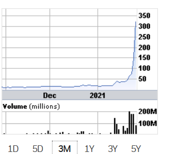 Game STOP! < shout out This #stockmarket graph of three months with the Game Stop stock is fun to look at. Looks like one of those scientific graphs from Chromatography applications. The start of one.