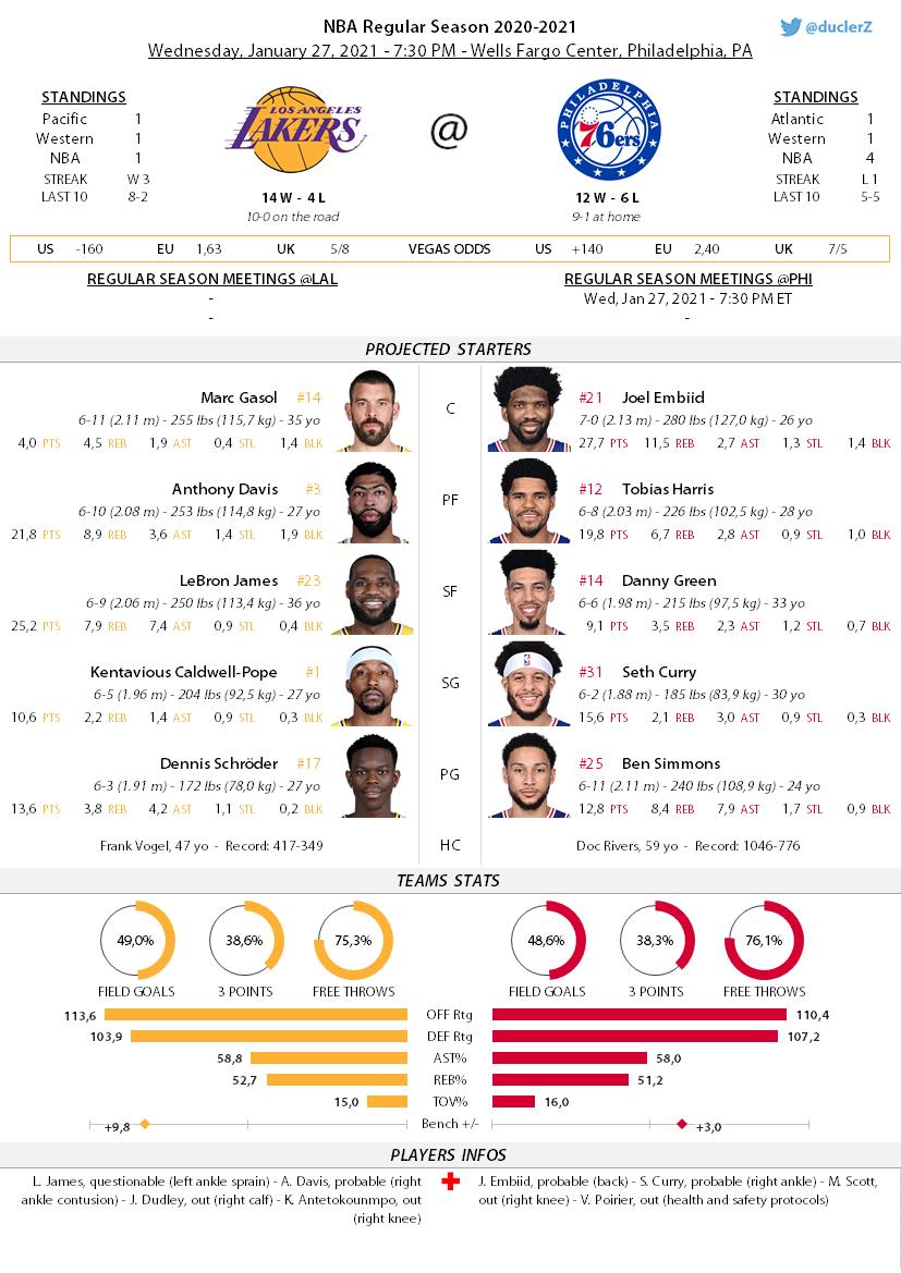 The @sixers are hosting the @Lakers at 7:30 PM ET Les #76ers reçoivent les #Lakers à 1h30, heure française  #LakeShow (14-4) at #PhilaUnite (12-6) #LALatPHI #NBA #NBATwitter #NBATwitterLive https://t.co/dDTOBg1ENh