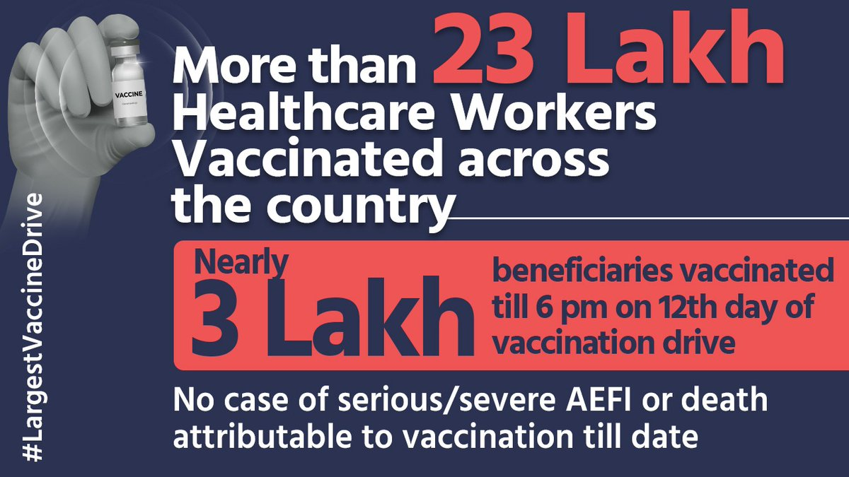 #LargestVaccineDrive   🔷 More than 23 Lakh Healthcare Workers Vaccinated across the country  🔶 Nearly 3 Lakh beneficiaries vaccinated till 6 pm on 12th day of vaccination drive  🔷 No case of serious/severe AEFI or death attributable to vaccination till date  @PMOIndia