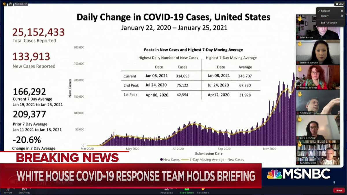 Live now on @MSNBC: White House Covid-19 response team holds briefing.