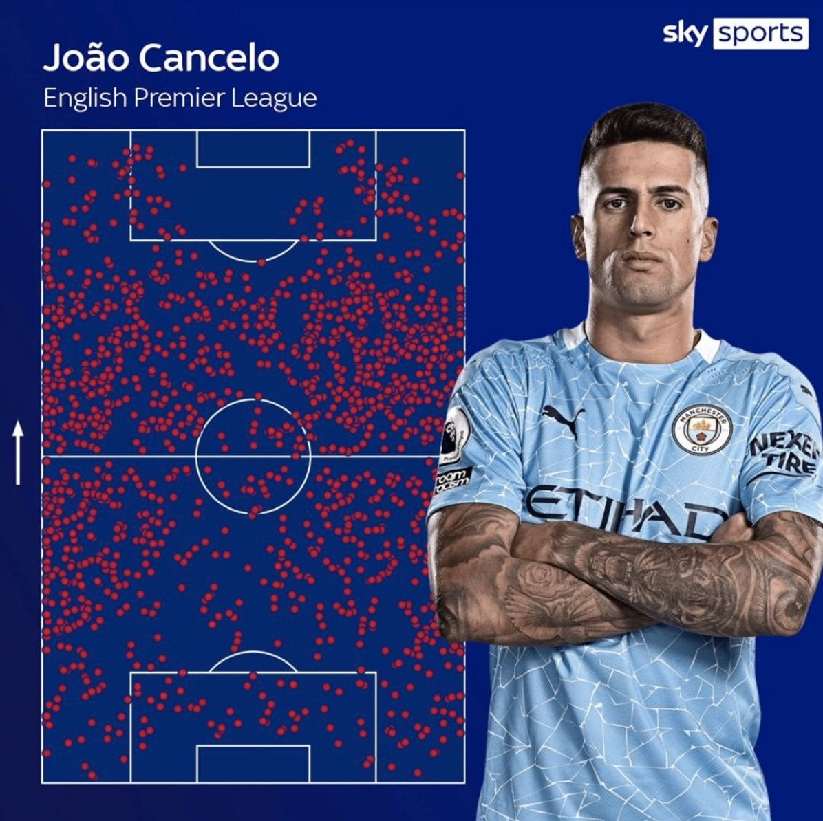 🤯 João Cancelo's touch map in the #PL for #ManCity this season is 𝗥𝗜𝗗𝗜𝗖𝗨𝗟𝗢𝗨𝗦. He has also created 30 chances - more than any other defender in the league! 🤩🇵🇹 @ManCity // via @SkySports