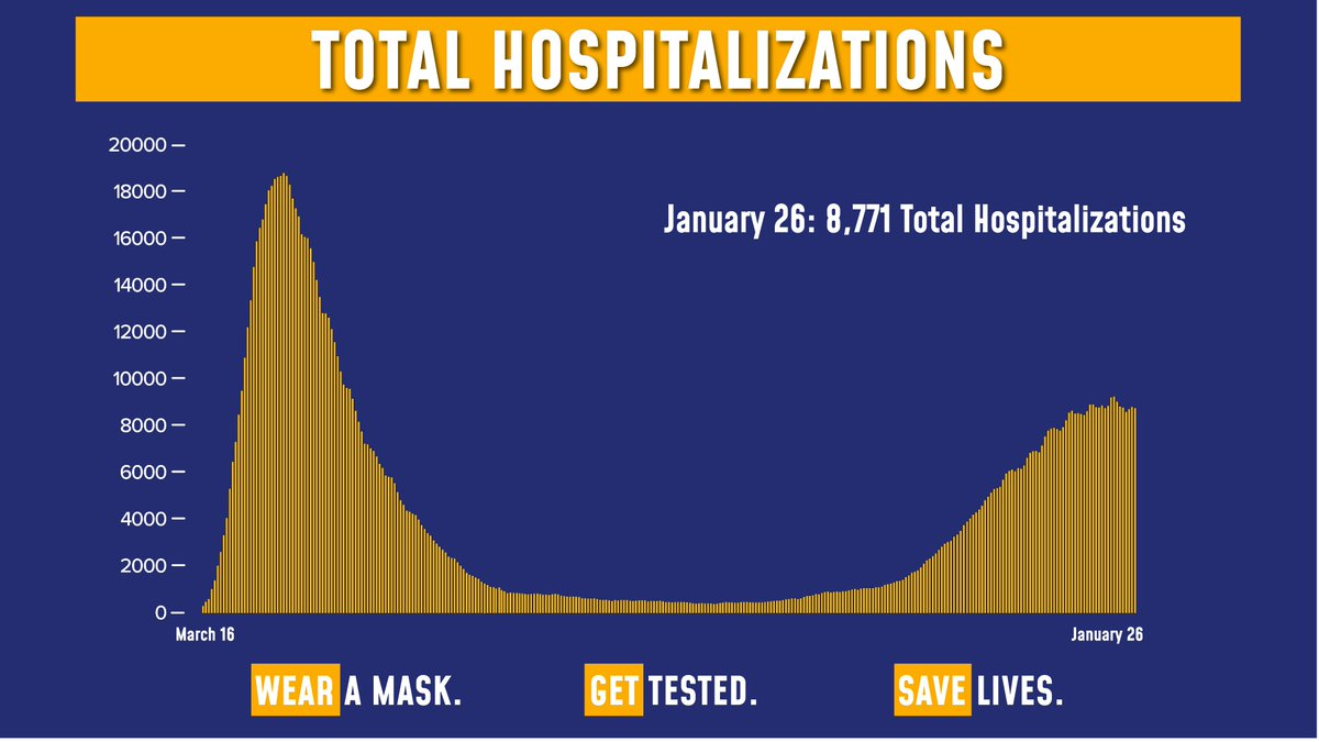 Today's update on the numbers:  Total COVID hospitalizations are at 8,771.  Of the 202,661 tests reported yesterday, 11,028 were positive (5.44% of total).  Sadly, there were 170 fatalities.