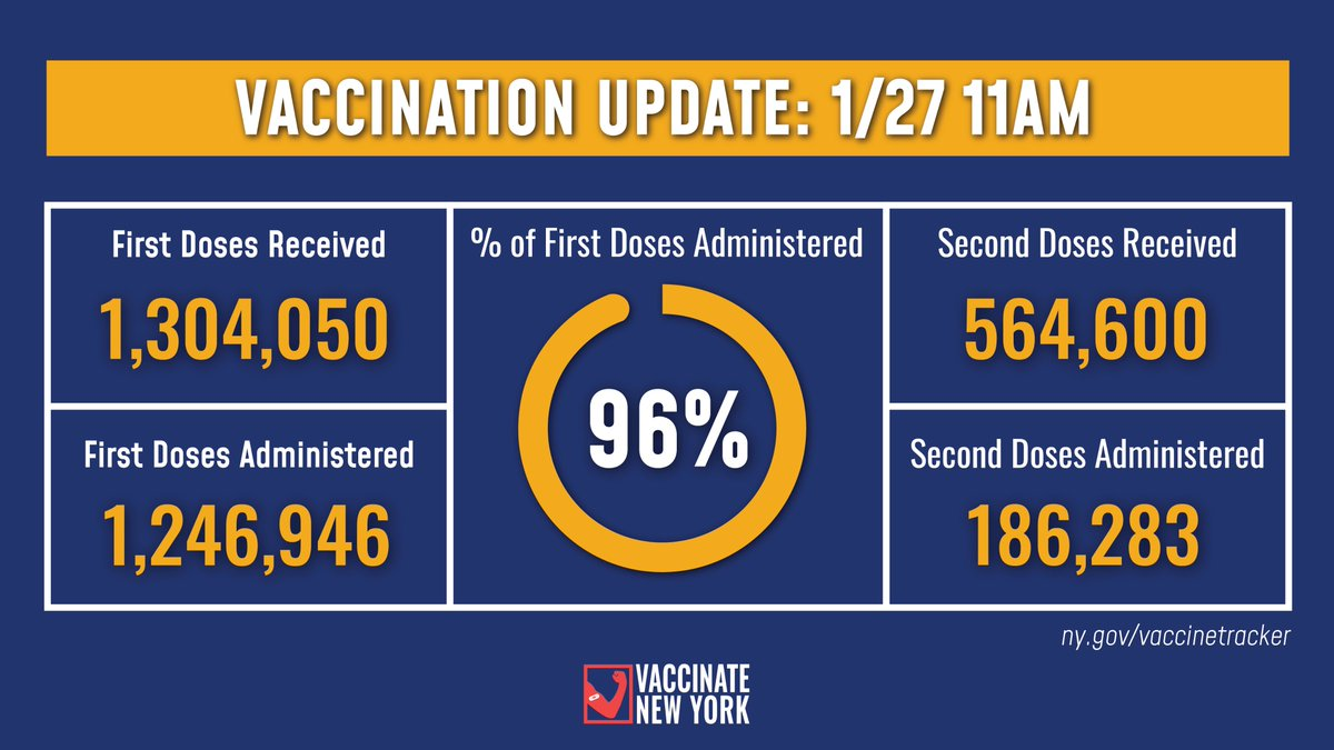Vaccination Update:   96% of first doses allocated to NYS healthcare distribution sites have been administered as of 11am today.   -1,304,050 first doses received -1,246,946 first doses administered  Details: