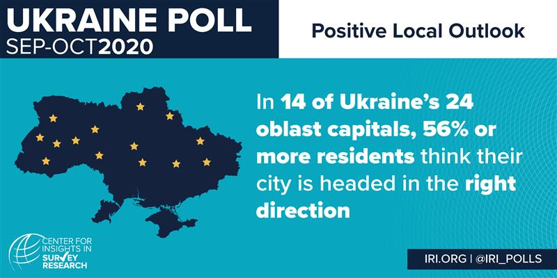 Only years ago in #Ukraine, power was centralized at the highest levels of government.   Today, new @IRIglobal polls show more trust in the electoral process at the local level & optimism about local reforms.   The change we're seeing in Ukraine today: