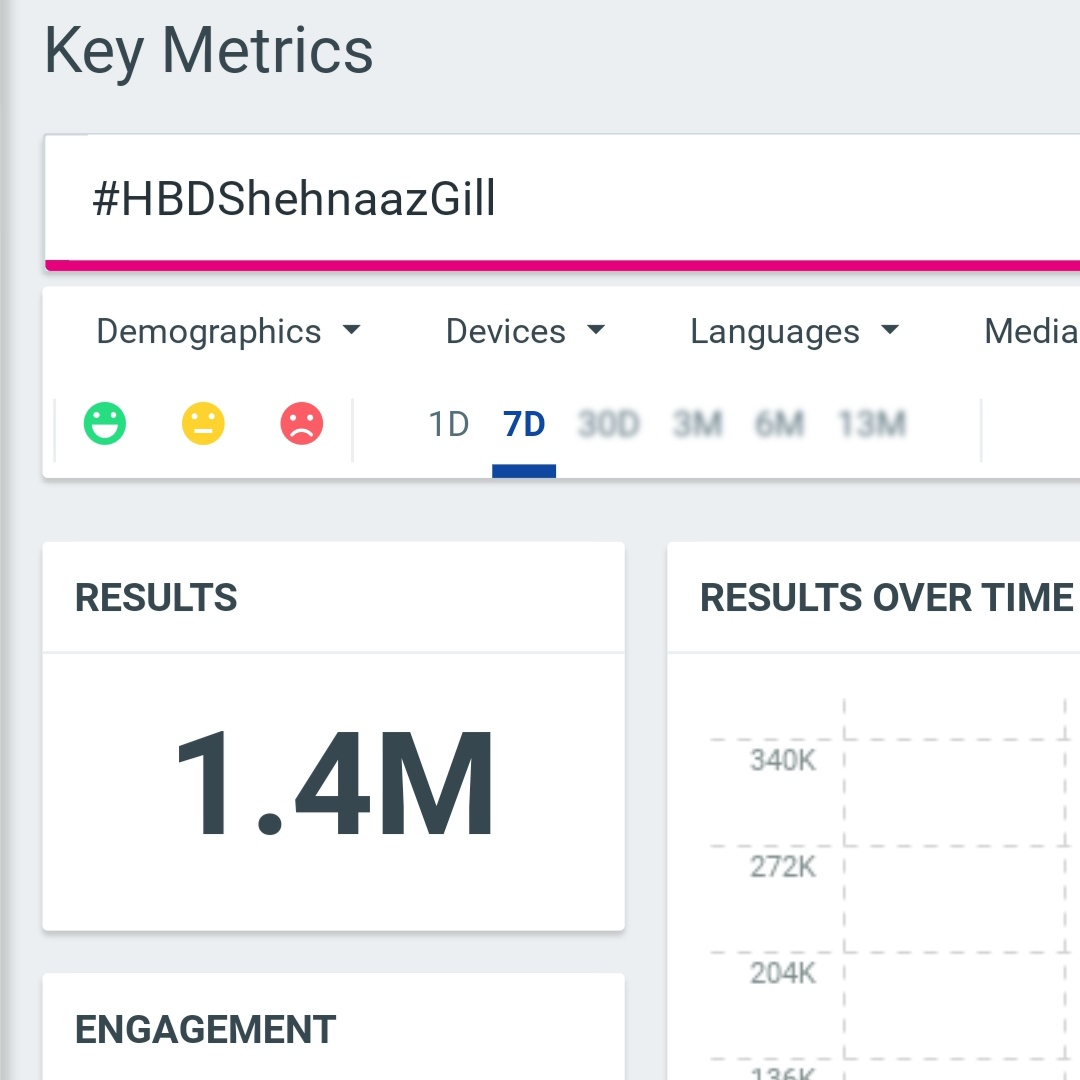 @ishehnaaz_gill Final Tweet Count   #HBDShehnaazGill : 1.4 Million Tweets.   #HappyBirthdayShehnaaz : 666k Tweets  Shehnaaz Kaur Gill : 317k Tweets.   SHEHNAAZs DAY : 223k Tweets.   Total Tweets : 2.6 Million 🔥 Bumro Girl Shehnaaz  @ishehnaaz_gill #ShehnaazGill
