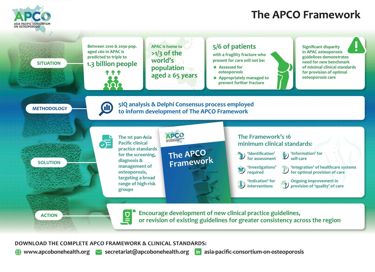 Published today! The 'APCO Framework', the 1st pan- #AsiaPacific clinical practice standards for the screening, diagnosis & management of #osteoporosis.  Sets 16 minimum clinical standards to serve as a benchmark for the provision of optimal OP care.