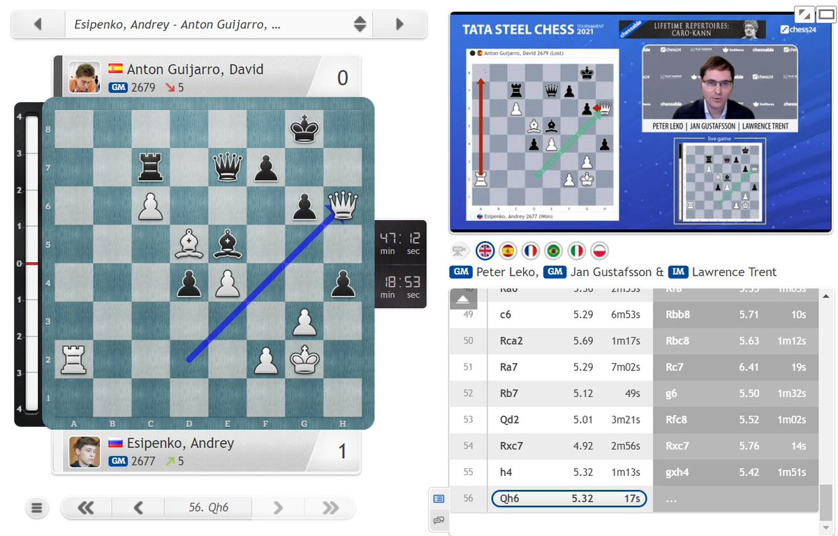 test Twitter Media - 18-year-old Andrey Esipenko joins Caruana in the lead on an unbeaten +3 and enters the 2700 club! https://t.co/T12gV1Ew7x  #c24live #TataSteelChess https://t.co/VjSqV1Z6Xh