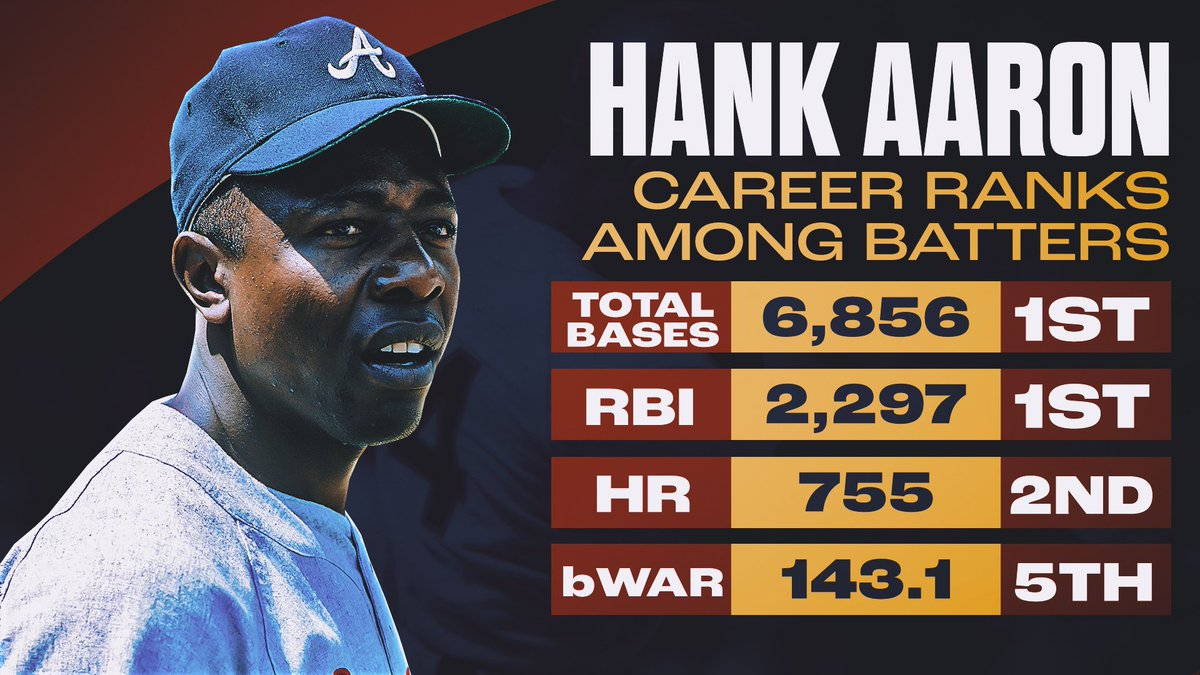 Replying to @MLBStats: Hank Aaron was one of a kind.