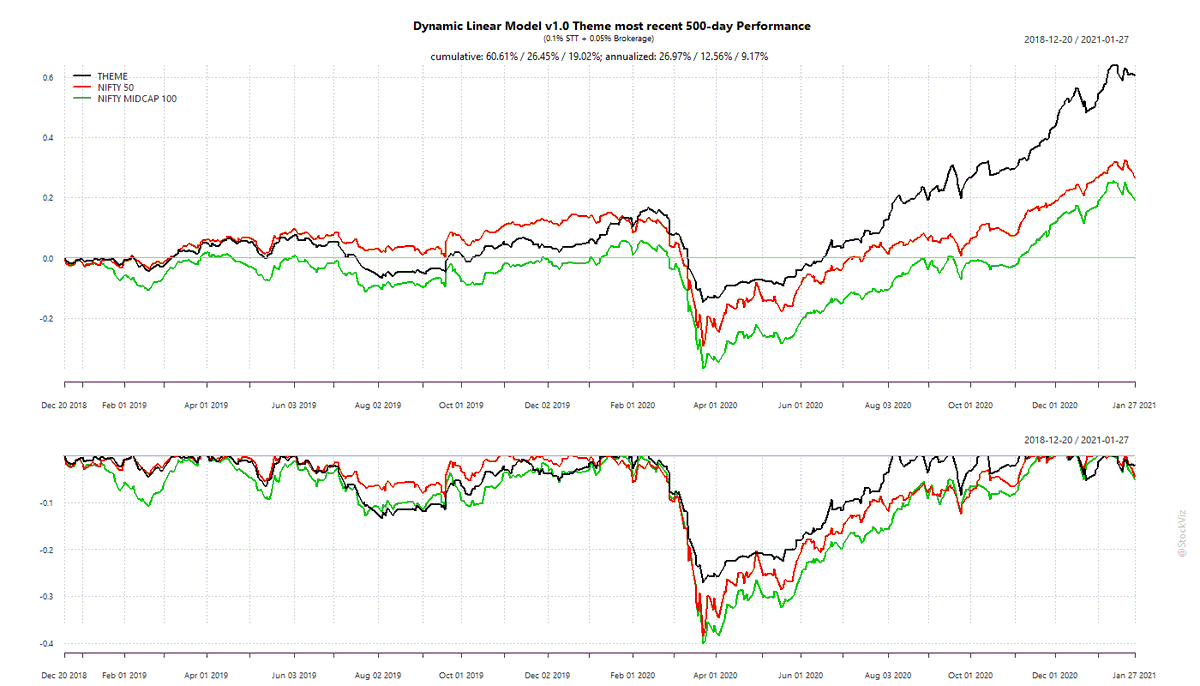 Our Dynamic Linear Model v1.0 Theme's most recent 500-day performance, after brokerage and STT: +62.29%  #momo #momentum Check it out here: